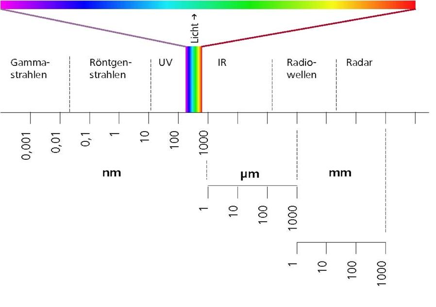Laser Safety | uvex Laservision