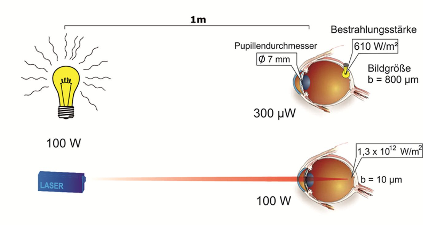 Effects on the eye when a laser beam strikes